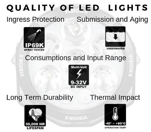 QUALITY OF LED LIGHTS